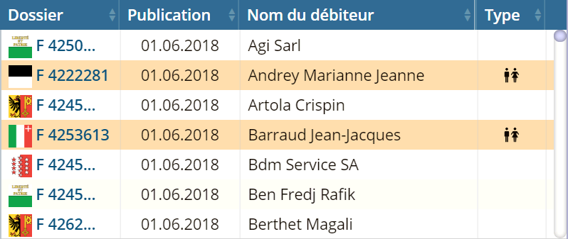 "Table des ""Debt & bankruptcy"""